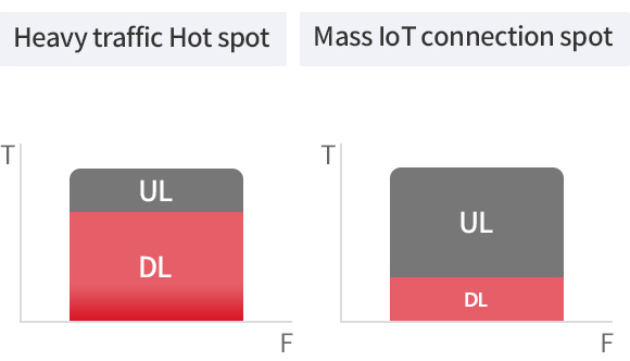 Dynamic TDD is an image that shows how to support real-time uplink and downlink efficiently.