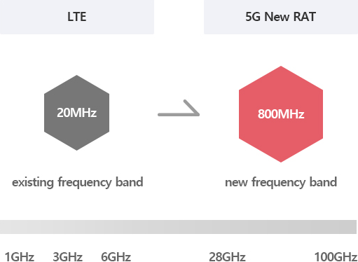 It is an image comparing the existing frequency band with the new frequency band.