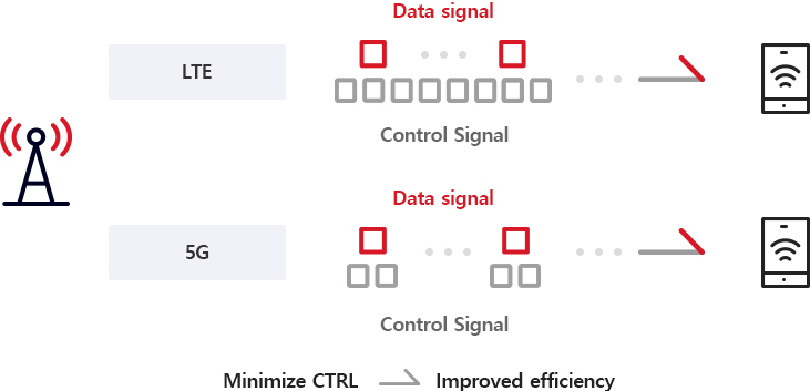 It is an image that shows how to optimize control signals of LTE other 5G using lean Design technology.